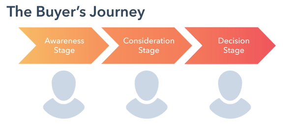 Buyers-Journey-banner