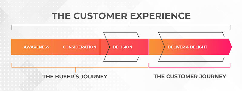 Customer Experience - Buyers - Customer Journey