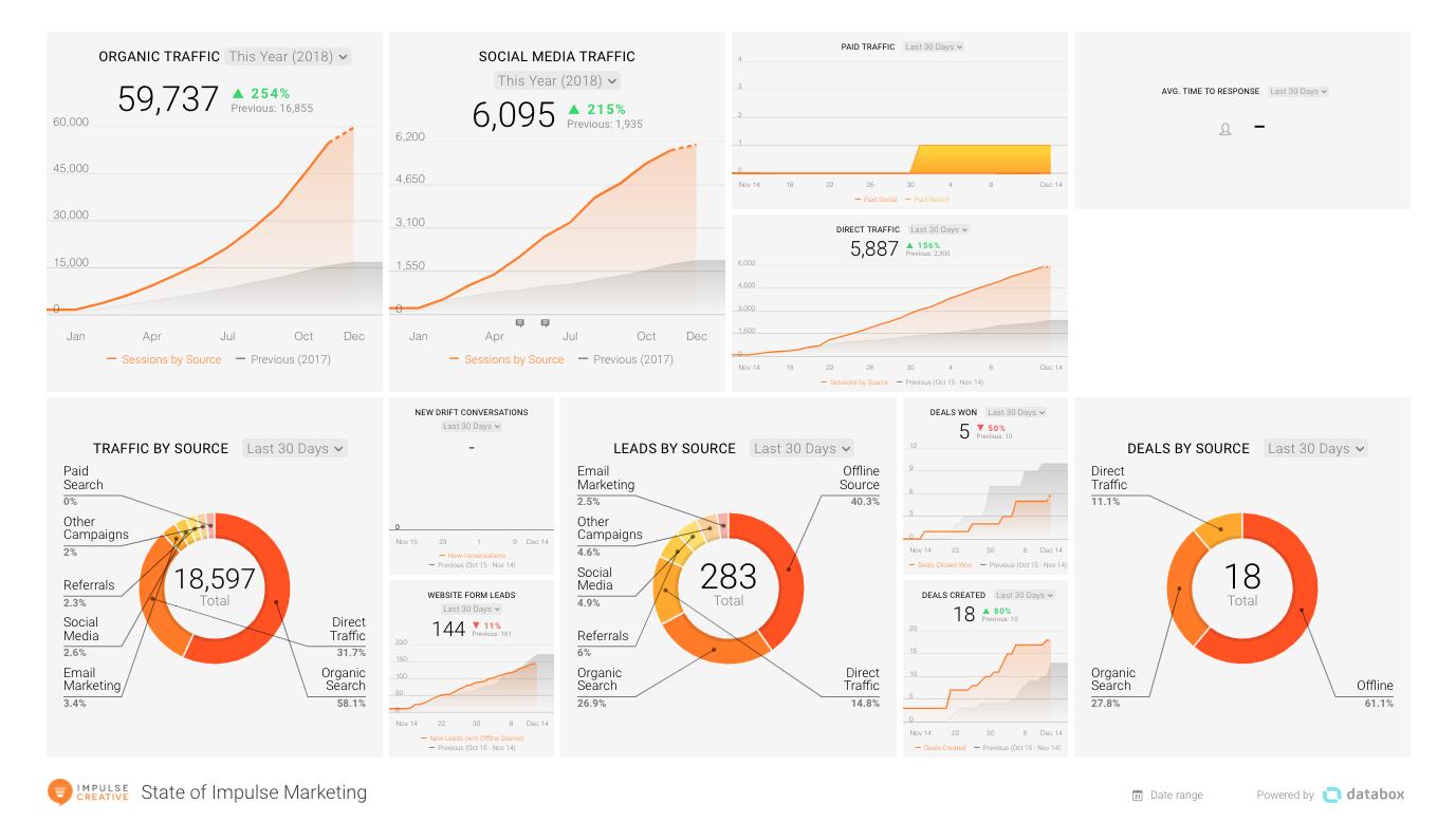Impulse Creative Databox reporting