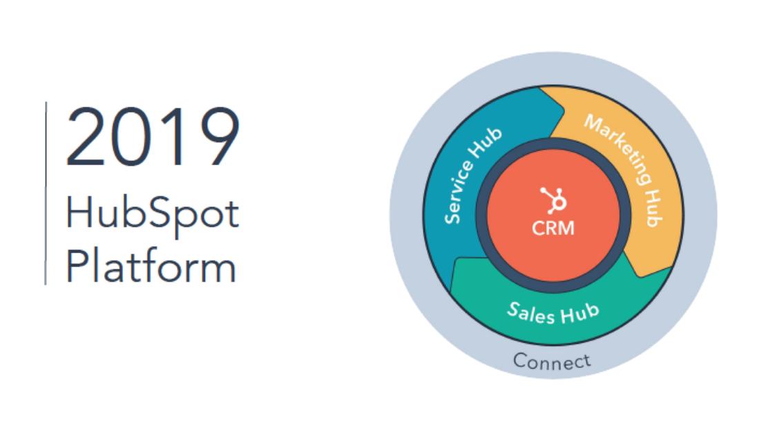 what is HubSpot - platform 2019