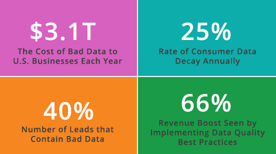 the-cost-of-bad-data